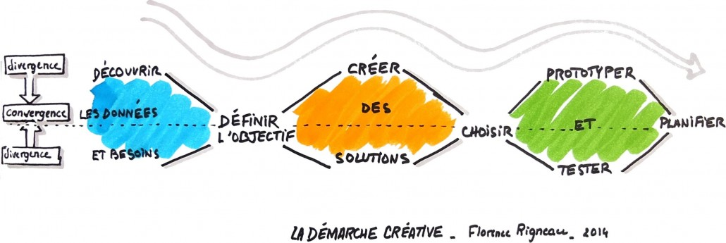 facilitation graphique en réunion créative